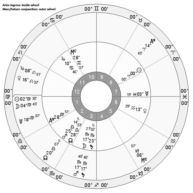 Bi-wheel of the Aries Ingress and Mars/Saturn Conjunction