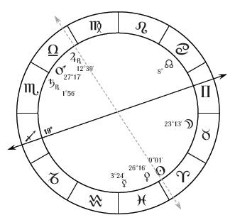 Mashaallah chart 1