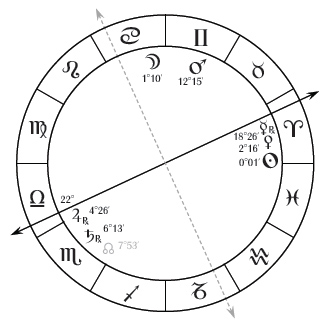 Mashaallah chart 2