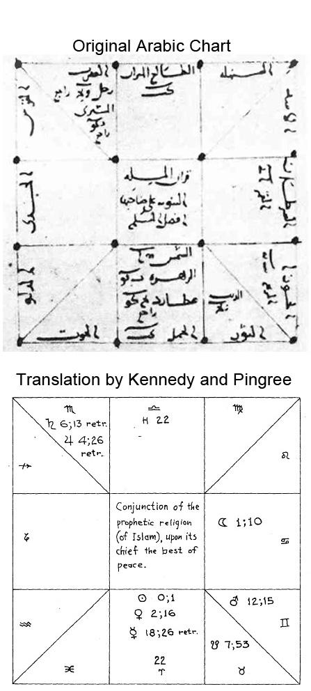 Mashaallah chart 2b